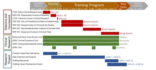 Appendix B: Sample Stanford ADRC Research Fellowship Training Plan