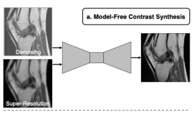 A framework for prospective deep learning in MRI
