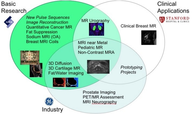 BMR research links basic research with industry and clinical applications