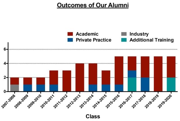 Alumni outcome chart