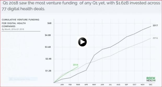 Digital Health Funding Landscape