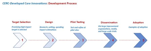 Care Model Development Process