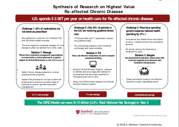 Synthesis of Resarch on Highest Value RX-affected Chronic Disease