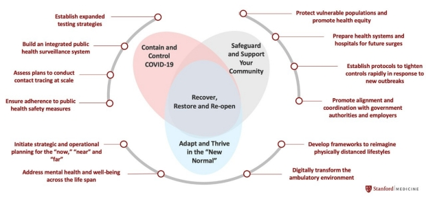 Framework to Recover, Restore and Re-open (R3