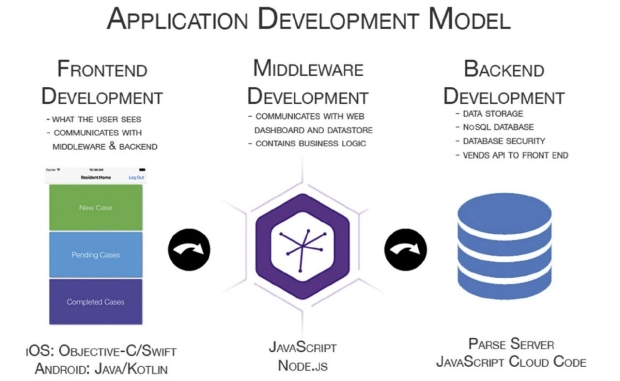 graphic of Application Development Model