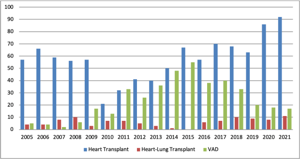 heart-lung transplant and VAD volumes