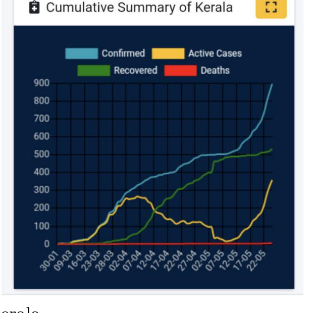 Figure C chart from BMC Public Health study showing Cumulative Summary of Kerala data