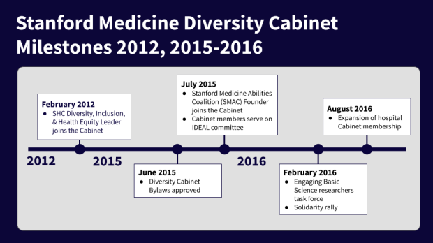 Milestones 2012, 2015-2016