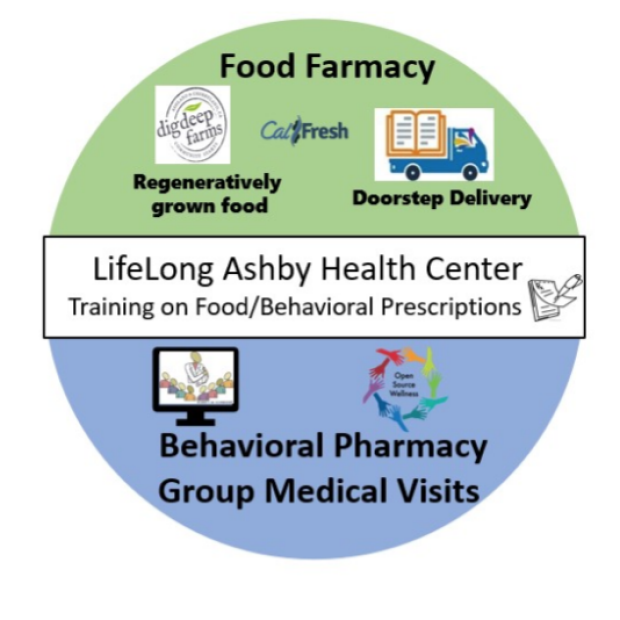 Ashby Health Center infographic