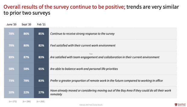 Pulse-Survey-Summary-Slide
