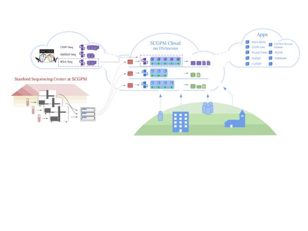 Genomics on the Cloud