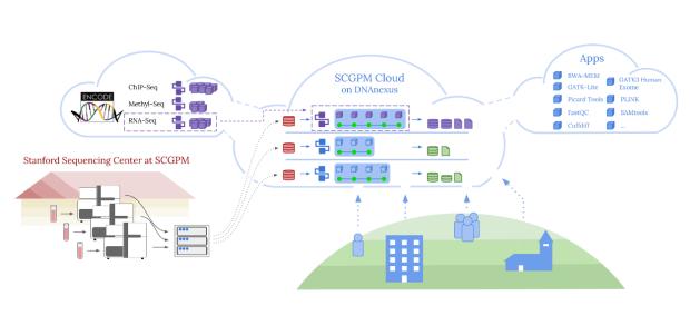 SSC workflow