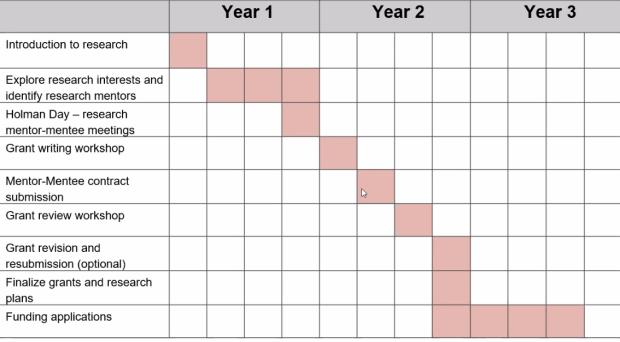 Pre-PD Curriculum Graphic