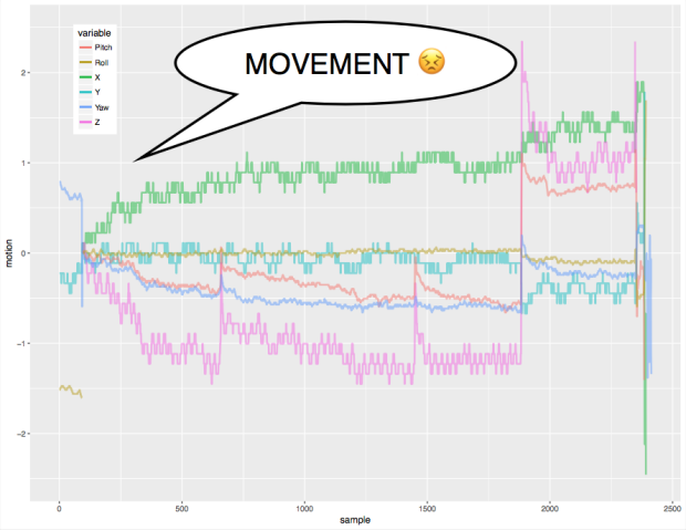 movement motion plot