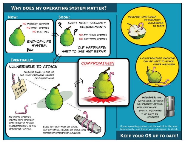 End-of-Life Systems - why does my operating system matter?