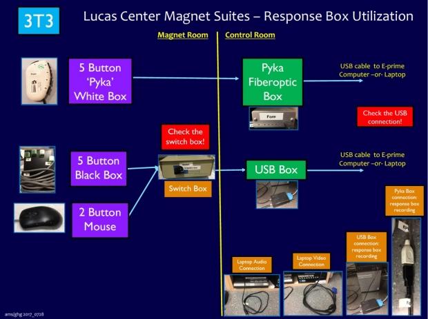 17_0728_3T3_Response_Boxes