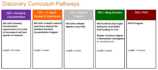 2020-21 Curriculum Schematic