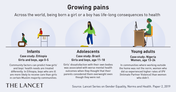 Infographic on the association between gender and long-term health consequences