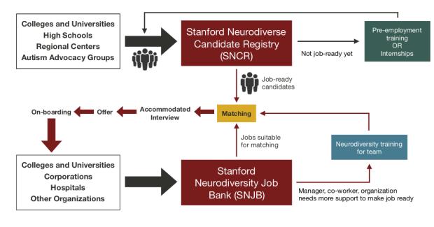 NaW-process-diagram-1