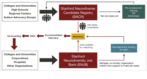 Flow chart depicting how candidates and jobs enter our system, how matches are made, and support provided once a match has been made.