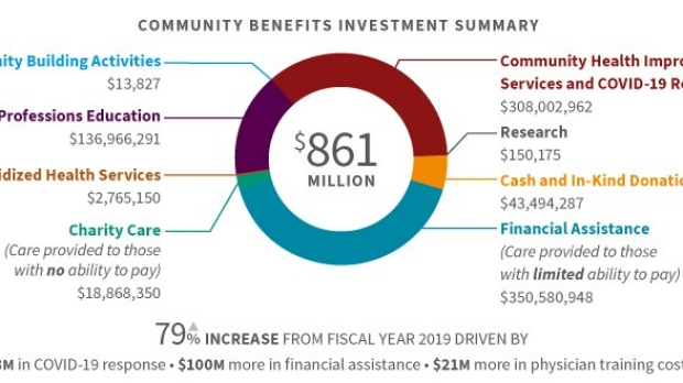 Community investment increases in pandemic