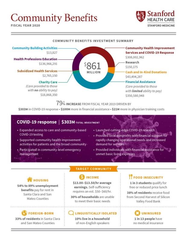 benefits infographic