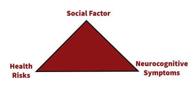 OSA factor pyramid