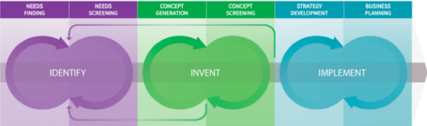Graphic of identity, invent, and implement