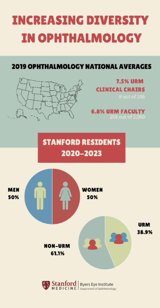 Increasing diversity in ophthalmology