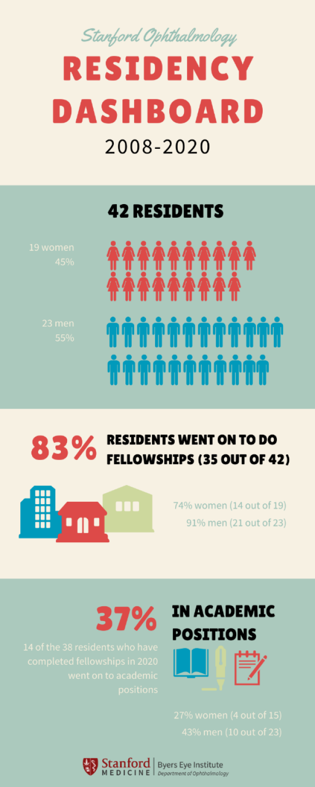 Residency Dashboard infographic