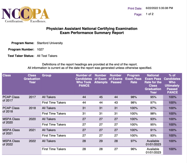 Physician assistant national certifying examination five year all test takers summary report