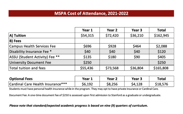 Tuition fees table