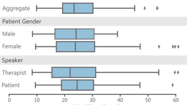 Assessing the Accuracy of Automatic Speech Recognition for Psychotherapy