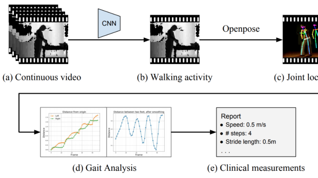 Vision-Based Gait Analysis for Senior Care