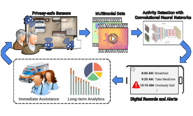 Computer Vision-based Descriptive Analytics of Seniors' Daily Activities for Long-term Health Monitoring