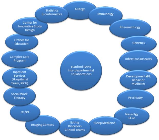 interdepartment collaborations