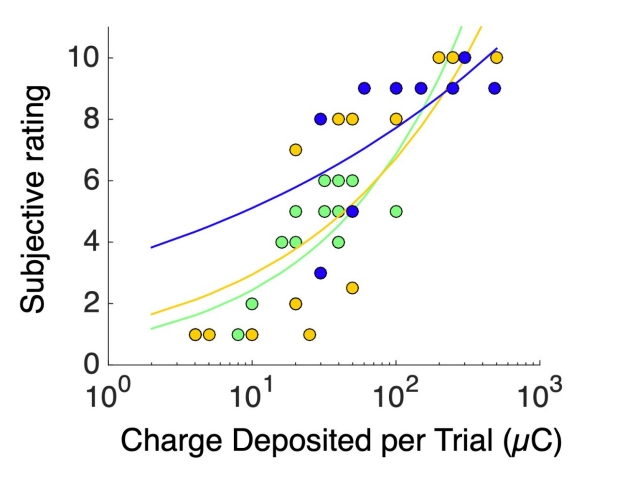 subjective-rating-charge-deposited-per-trial