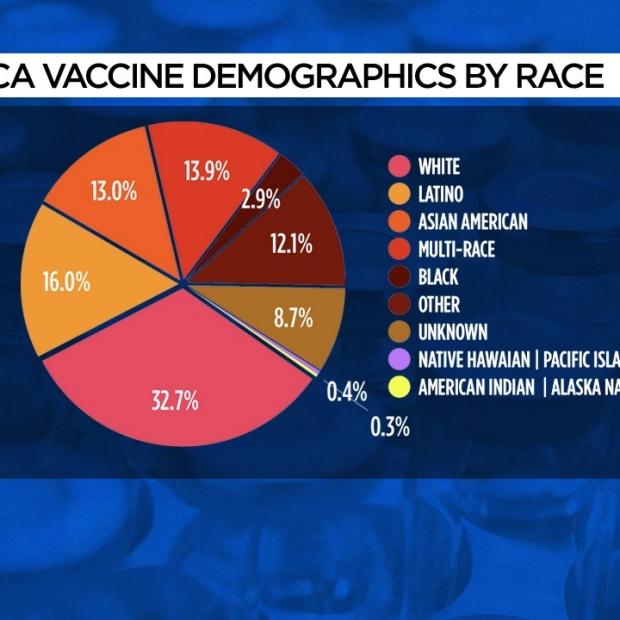 CA Vaccine distribution
