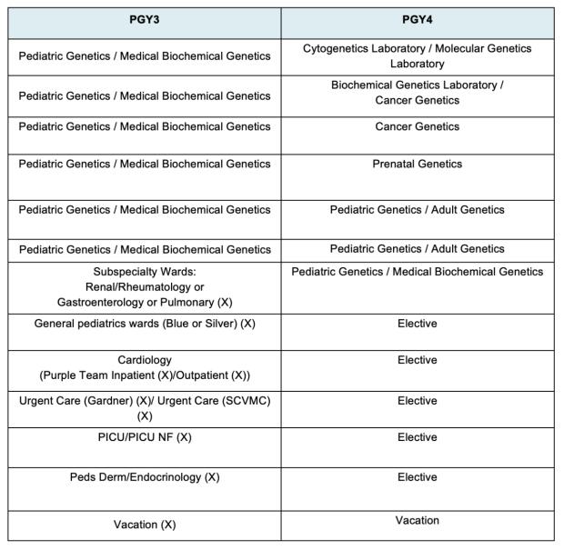 genetics-pgy34