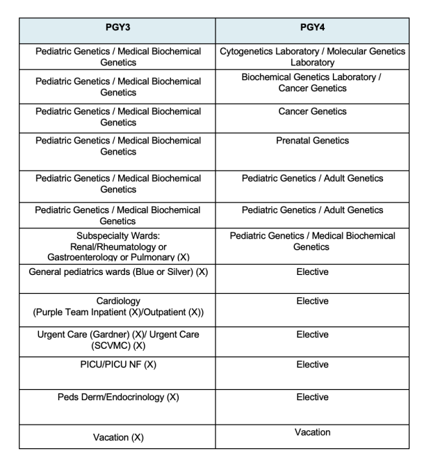 PGY3-4 Peds Genetics Schedule