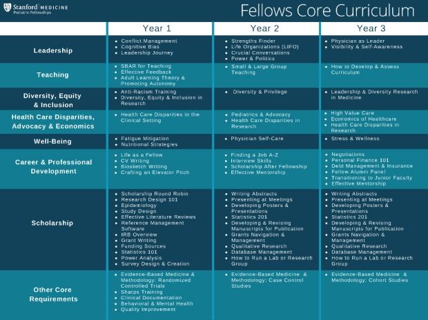 Fellowship Curriculum Flyer 2021-22