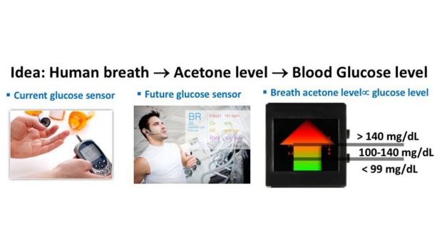 Concept for breath acetone sensor