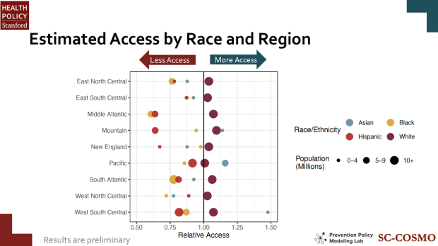 Estimated Access by Race and Region slide from Reitsma 2021 PHS Research Seminar