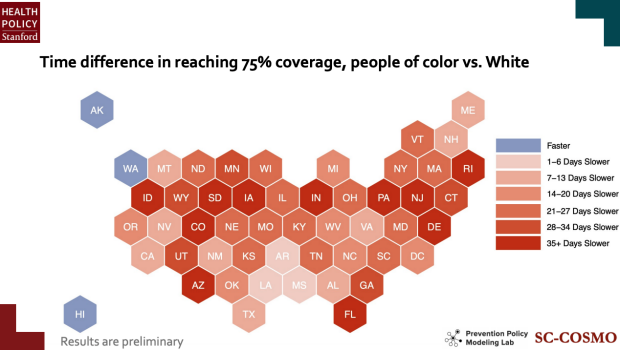 """""""Time difference in reaching 75% coverage, people of color vs. white"""" slide from Reitsma 2021 PHS Research Seminar"""