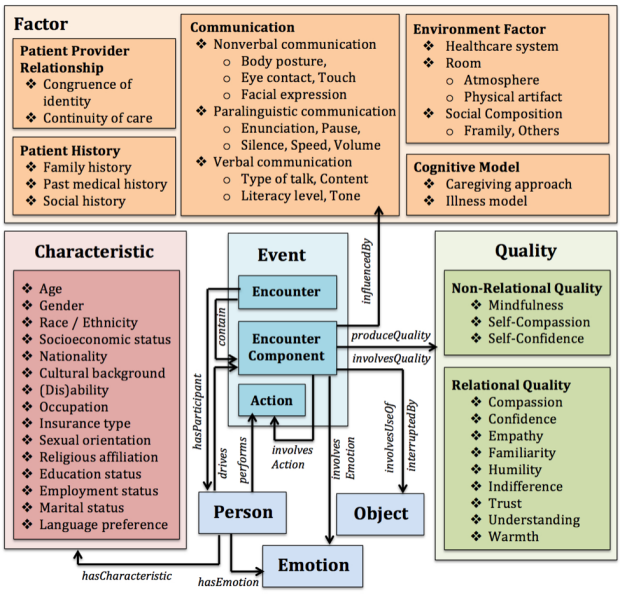Ontology chart