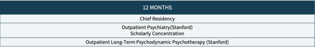 12 month rotations