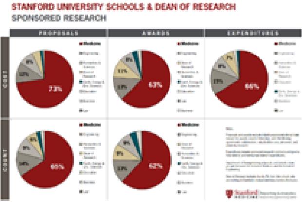 Stanford Schools