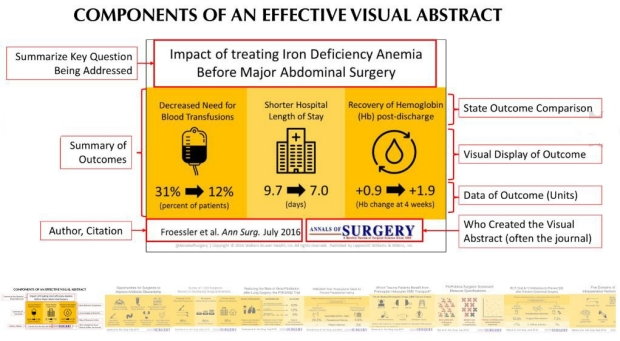 Components of an effective visual abstract