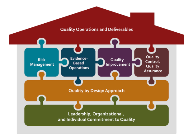 sccr-quality-and-compliance