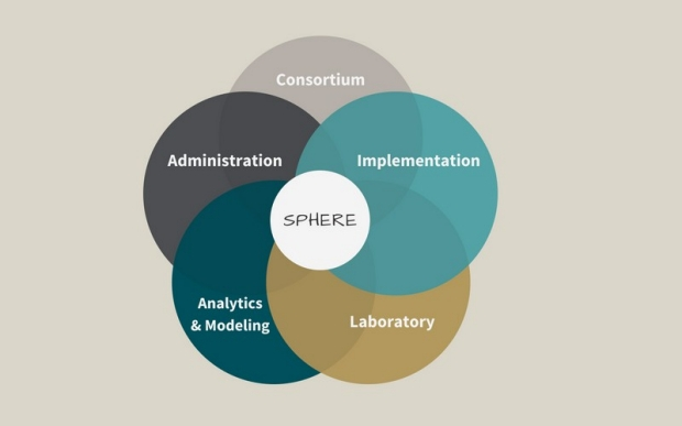 Graphic showing the interrelationship of the SPHERE cores